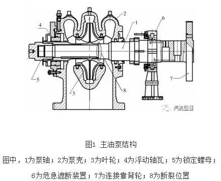 汽车主油泵的作用与结构断轴原因分析