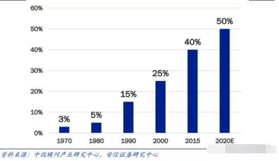 IC Insights:成长最快的七大芯片市场