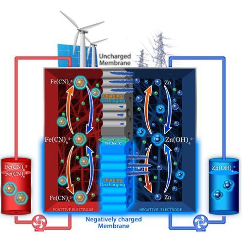 提高锌基液流电池的循环稳定性