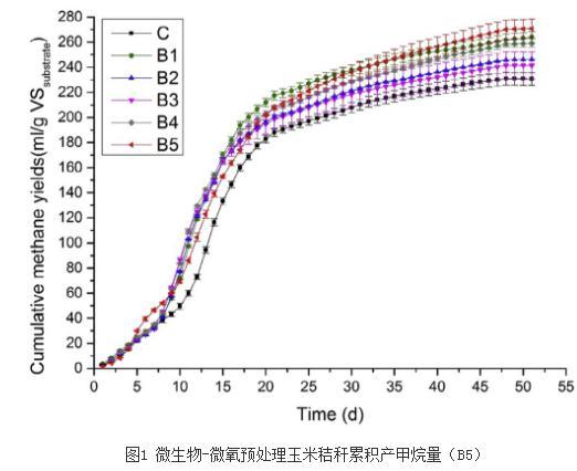 新型提高纤维素生物质厌氧发酵沼气产量的方法