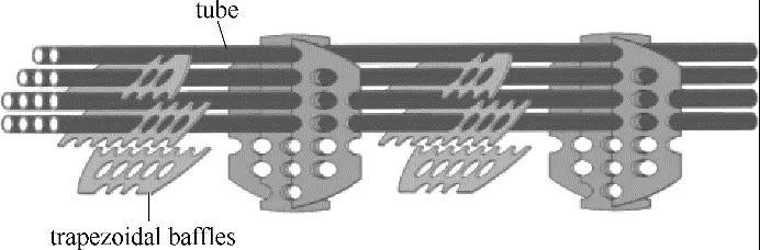扭转流和弓形折流板换热器的换热与流阻性能研究