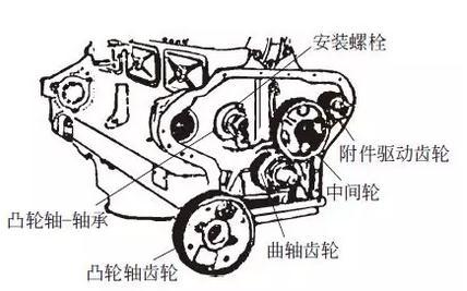 正时齿带和正时齿轮的拆装方法、步骤