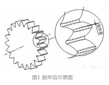 鼓形齿轮的加工方法、齿形齿向误差分析和修正方法