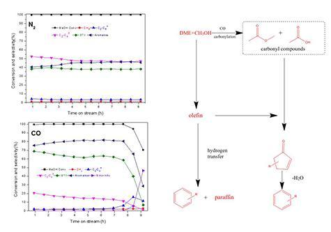 一种全新的芳构化机理