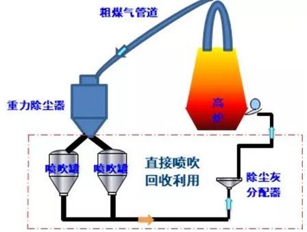 中冶南方:高炉瓦斯灰直接喷吹工艺技术