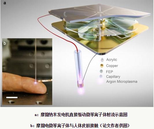人造闪电:摩擦纳米发电机直接收集机械运动产生的微等离子体