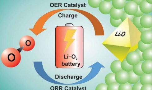 锂-氧电池的前景、挑战、技术进展