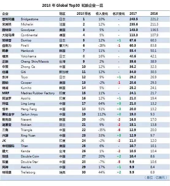 Tire Business®:2018年Global Top30轮胎企业一览