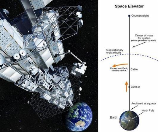 """世界首个""""太空电梯""""抢眼 设想美好无可行性"""