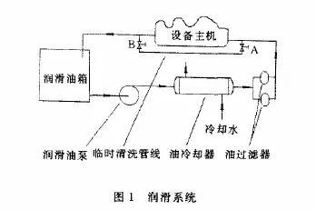 油过滤器运行的状况分析
