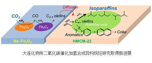 多功能催化剂合成异构烷烃