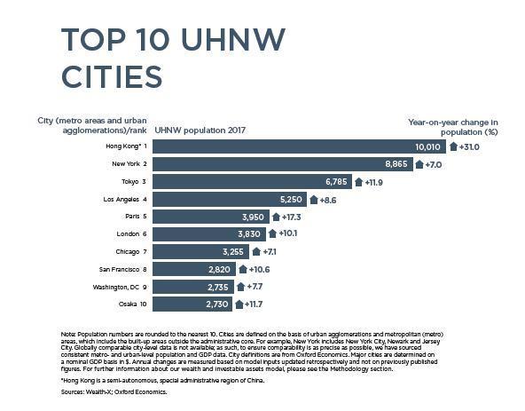 全球超高净值人士的头号聚集地:香港、纽约、东京