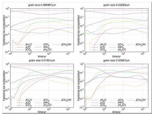 尘埃表面化学:温度与冰组成成份变化