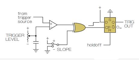 示波器触发电路如何设计?