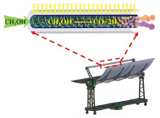 太阳能热化学分布式供能系统技术研究进展