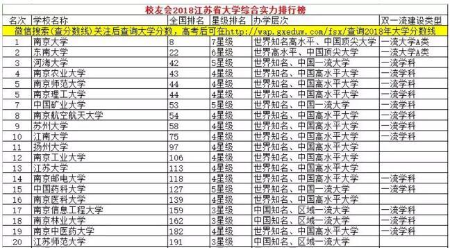 江苏省大学排名「2018年」