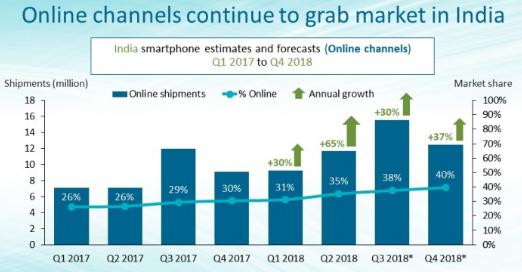 印度智能手机线上销售额占比35%,同比增长65%