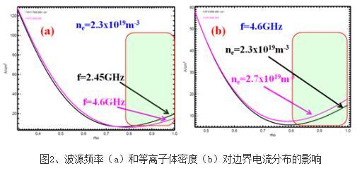 边缘等离子体参数和低杂波频率是影响低杂波电流驱动的重要因素