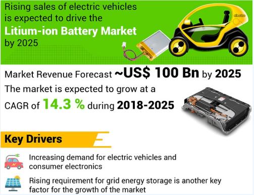 预计2025年全球锂离子电池市场规模将超过1000亿美元