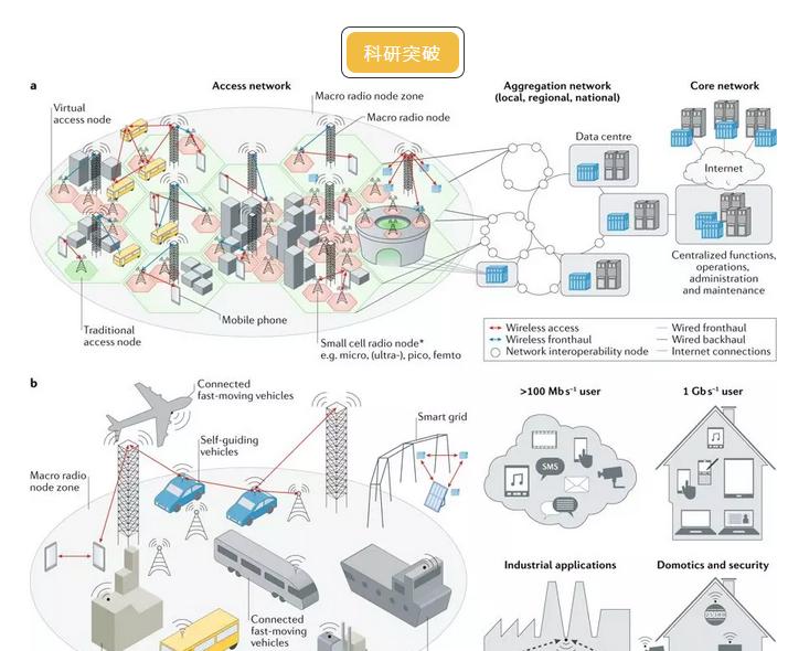 未来电信带宽的需求可由石墨烯完成