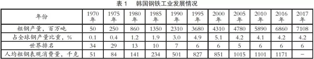 韩国钢铁工业发展历程、成功原因