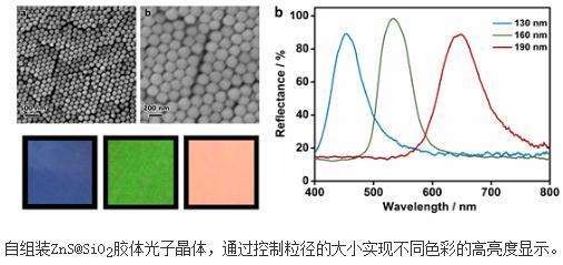 高质量自组装硫化锌光子晶体最大反射率可达98%