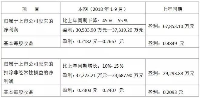 佛山照明2018前三季度业绩预减45%-55%