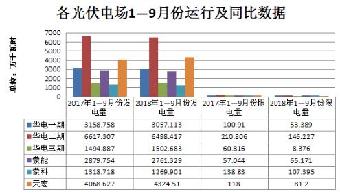 二连浩特市前九个月光伏累计装机容量达14万千瓦