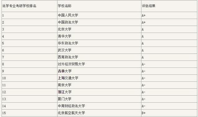 中国法学专业大学排名「2018-2019」