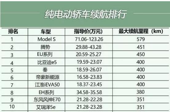 纯电动汽车排名:(轿车、SUV、MPV及商用车排行榜)