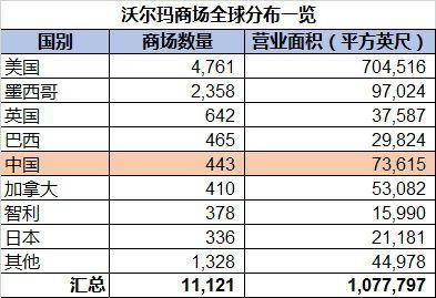 沃尔玛、苹果、通用、福特、波音、宝洁、英特尔从中国赚了多少钱?