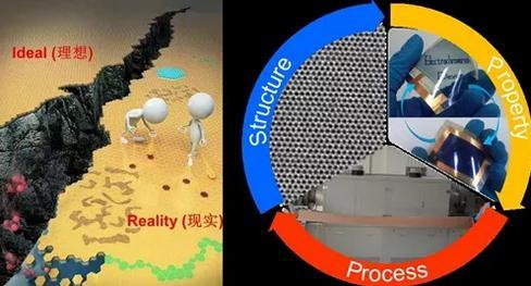 石墨烯的化学气相沉积制备和应用领域系列进展