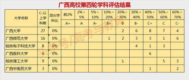 广西大学排名「2018」