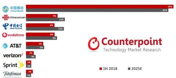 全球物联网蜂窝连接预计到2025年将突破50亿大关