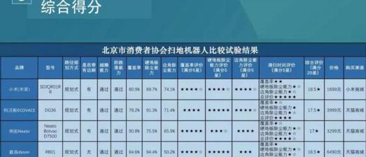 北京消防公布扫地机器人测试结果:小米再次夺冠