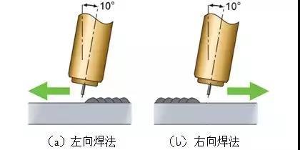 焊缝成形关焊接方向与角度什么事?