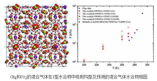 笼型水合物吸附特性、结构研究进展