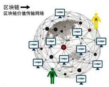 探讨区块链技术的发展抉择与应用落地