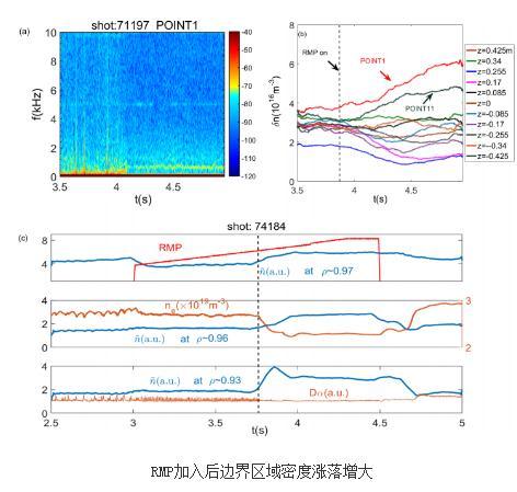 EAST上共振磁扰动引起密度排出过程中的粒子输运物理机制研究进展