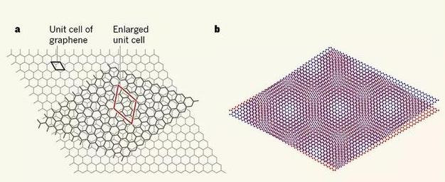 """科学家在""""魔角""""石墨烯中,发现了84年前预言的维格纳晶体"""