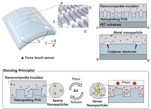 高性能柔性透明力触式传感器促进可穿戴设备功能提高