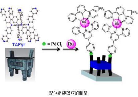 利用自吸附或电化学聚合制备了功能配合物薄膜