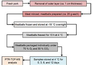 简析气调包装猪肉的挥发性有机物释放与货架期