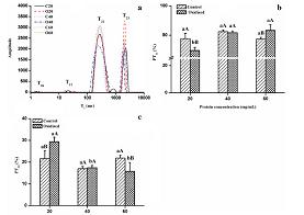 鸡肉肌原纤维蛋白质量浓度对热诱导凝胶氧化和持水力的影响