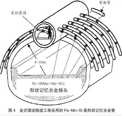 新型减振阻尼器:提高合金耐疲劳性的形变组织的设计理念