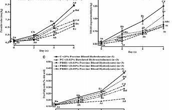 猪血水解物对猪肉糜理化性质等因素的影响