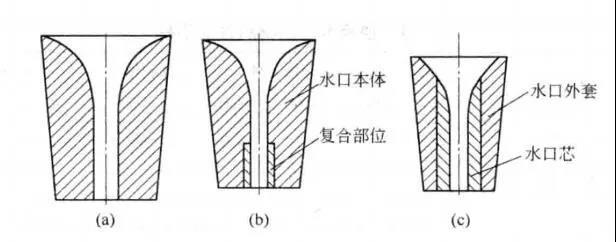 什么是定径水口?有哪几种类型?