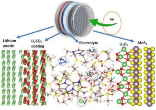 锂空气电池首度实现四电子转换