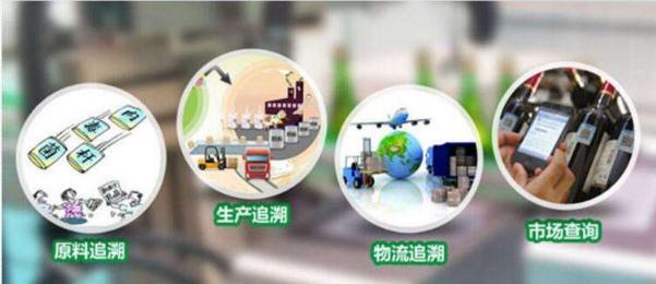 安徽省《药品生产质量追溯体系建设指导意见(试行)》