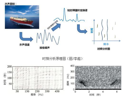 一种基于图像模式识别技术的新型水声目标特征分析方法